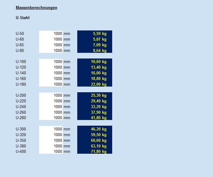 Bauteilberechnungen - Spezifisches gewicht glas tabelle ...
